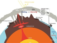 Large volcanic eruption caused the largest mass extinction | ...