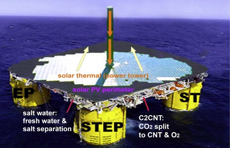 Schematic representation of a possible future C2CNT station that uses solar thermal power to convert carbon dioxide from the atmosphere into carbon nanotube wool. Credit: Johnson et al. ©2017 Elsevier Ltd