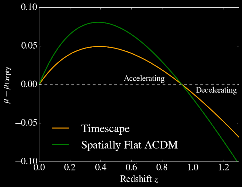 The difference in the magnitudes of supernovae in the ΛCDM and Timescape cosmologies and the magnitudes the supernovae would appear to have in an empty universe (horizontal dashed line). Both models show recent apparent acceleration following earlier deceleration. In the Timescape model this is not a real effect, however, and the curve is flatter than the ΛCDM case. Credit: Lawrence Dam, Asta Heinesen and David Wiltshire