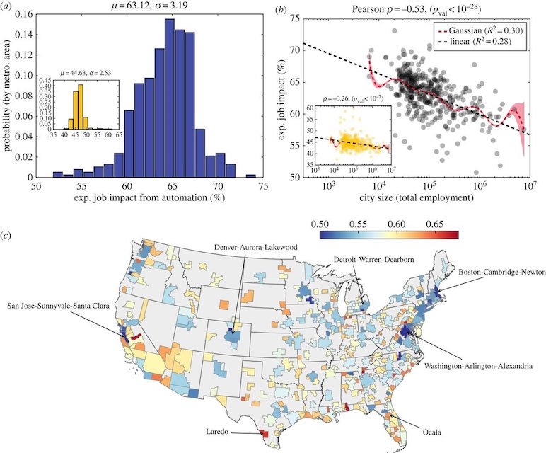 The impact of automation in US cities. (a) The distribution of expected job impact (Em) from automation across US cities using estimates from Frey & Osborne. (Inset) The distribution using alternative estimates. (b) Expected job impact decreases logarithmically with city size using estimates from Frey & Osborne [12]. We provide the line of best fit (slope = − 3.215) with Pearson correlation to demonstrate significance (title). We also provide a Gaussian kernel regression model with its associated 95% confidence interval. (Inset) Decreased expected job impact with increased city size is again observed using alternative estimates (best fit line has slope −1.24, Pearson ρ = − 0.26, pval < 10−7). (c) A map of US metropolitan statistical areas coloured according to expected job impact from automation. Credit: Journal of The Royal Society Interface (2018). DOI: 10.1098/rsif.2017.0946