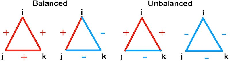 People like to create social triangles with others. Red lines represent friendly and cooperative relations between individuals, blue lines are negative or hostile links. We usually cope better with balanced relationships, i.e. when all three in the triangle get along with each other well (triangle 1), or when one person (i) that is on good terms with one (j) and on bad terms with another (k) observes that j and k dislike each other too (triangle 2). What we dislike is when two friends don't get along (triangle 3). Unbalanced social relationships are much rarer in societies than balanced ones. Credit: CSH Vienna